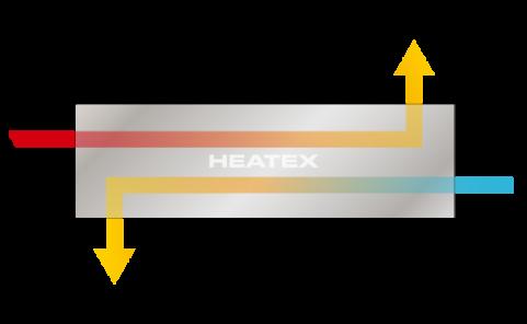 Counter Flow Heat Exchangers