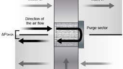 purge sector and sealing