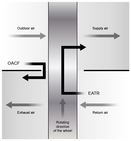 OACF EATR