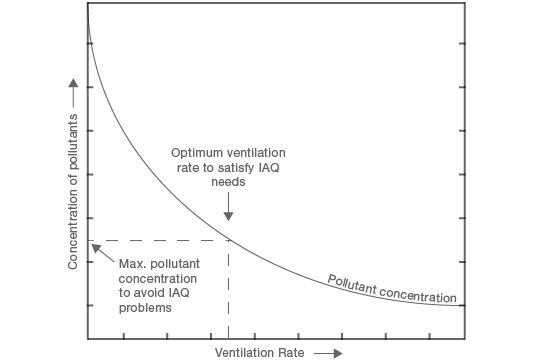pollutant concentration graph
