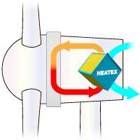 Generator Cooling